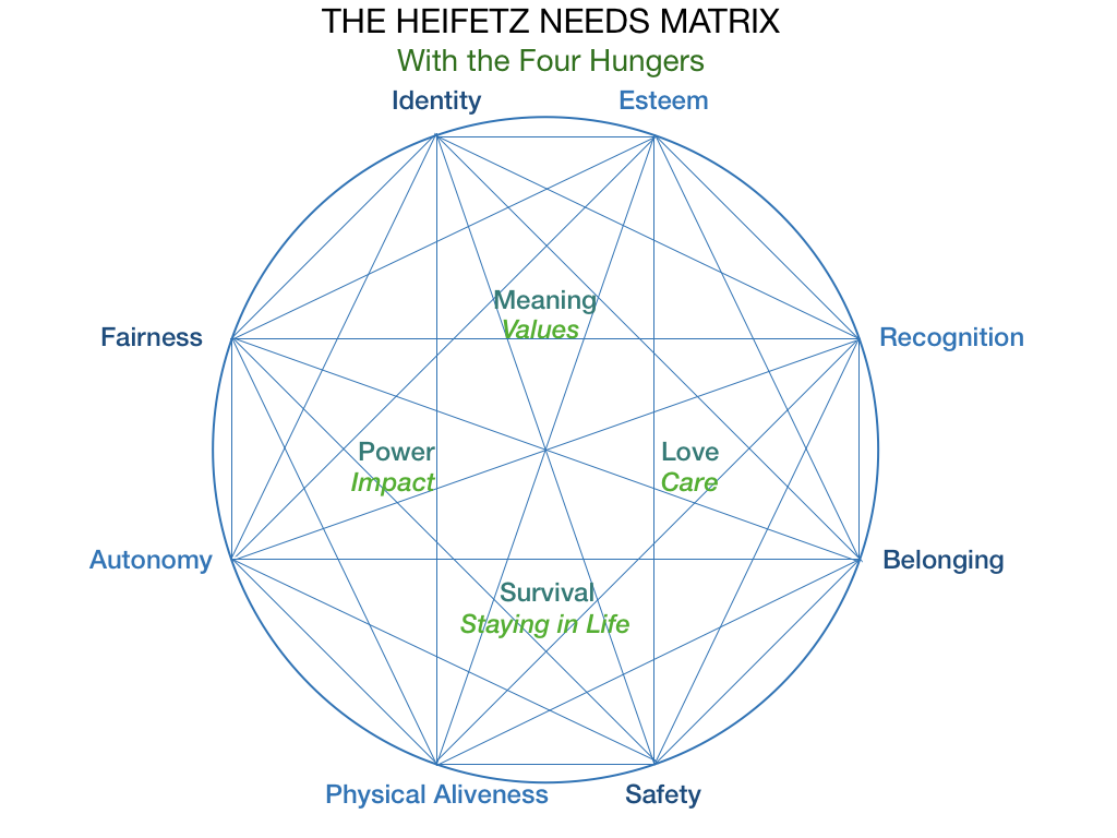 Heifetz Needs Matrix